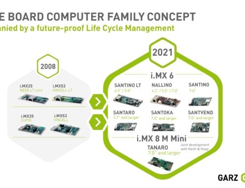 Kontinuierliche SBC-Weiterentwicklung garantiert lange Produkt-Lebenszyklen